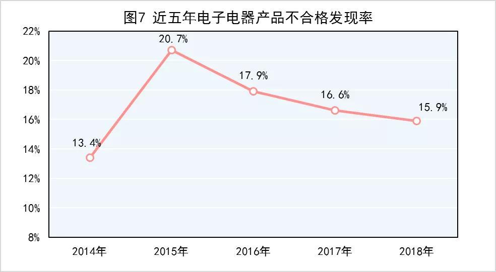 市场监管总局 去年产品质量抽查不合格率为10.3